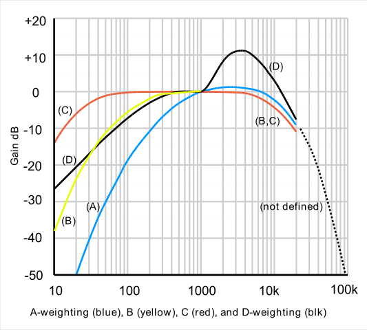 533px-Acoustic_weighting_curves_%281%29.