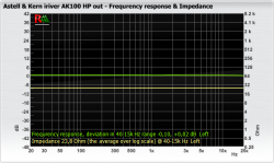 Astell & Kern iriver_AK100 HP out_fr_impedance.png